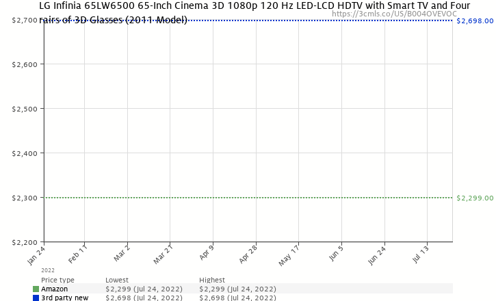 Amazon price history chart for LG Infinia 65LW6500 65-Inch Cinema 3D 1080p 120 Hz LED-LCD HDTV with Smart TV and Four Pairs of 3D Glasses