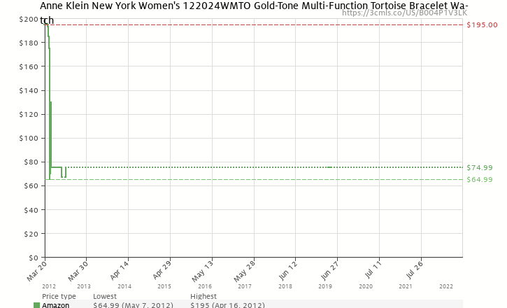 Amazon price history chart for Anne Klein New York Women's 122024WMTO Multi-Function and Gold-Tone Tortoise Resin Bracelet Watch