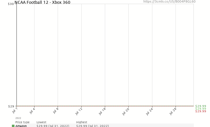 Amazon price history chart for NCAA Football 12