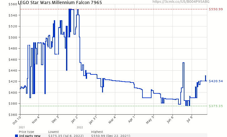 Amazon price history chart for LEGO Star Wars Millennium Falcon 7965