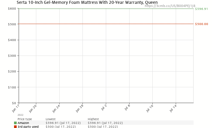 Amazon price history chart for Serta 10-Inch Gel-Memory Foam Mattress With 20-Year Warranty