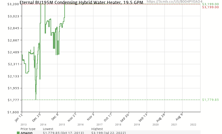 Eternal bu195m condensing hybrid water heater 195 gpm b004pyeao4 amazon price history chart for eternal bu195m condensing hybrid water heater 195 gpm b004pyeao4 ccuart Images