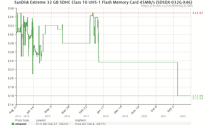 Amazon price history chart for SanDisk Extreme 32 GB SDHC Class 10 UHS-1 Flash Memory Card 45MB/s (SDSDX-032G-X46)