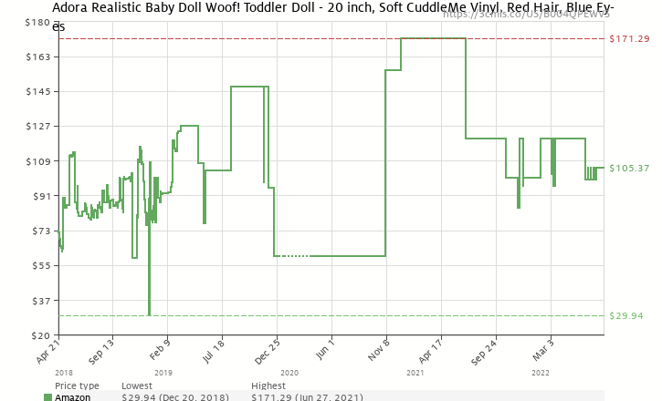 a5b845f714 Amazon price history chart for Adora Toddler WOOF! 20