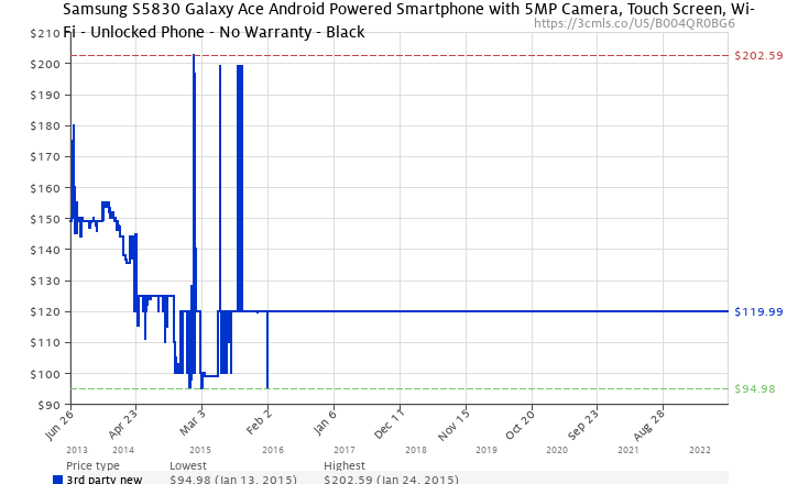Amazon price history chart for Samsung S5830EUBLK Galaxy Ace Android Powered Smartphone with 5MP Camera, Touch Screen, Wi-Fi - Unlocked Phone - No Warranty - Black