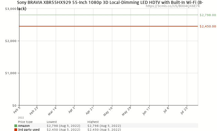 Amazon price history chart for Sony BRAVIA XBR55HX929 55-Inch 1080p 3D Local-Dimming LED HDTV with Built-In Wi-Fi (Black)