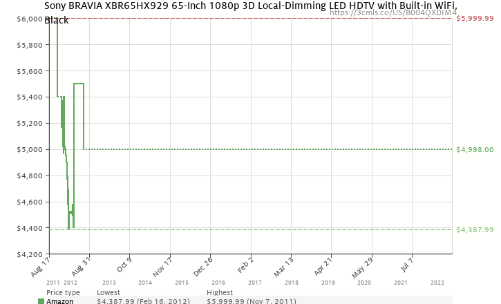 Amazon price history chart for Sony BRAVIA XBR65HX929 65-Inch 1080p 3D Local-Dimming LED HDTV with Built-in WiFi, Black