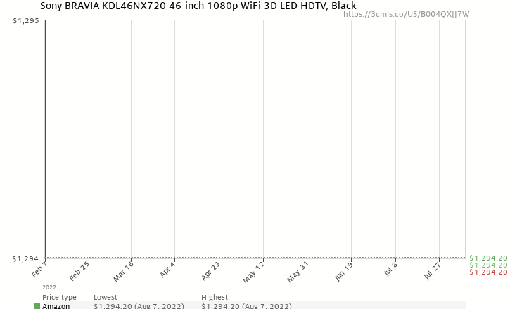 Amazon price history chart for Sony BRAVIA KDL46NX720 46-inch 1080p WiFi 3D LED HDTV, Black