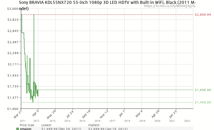 Amazon price history chart for Sony BRAVIA KDL55NX720 55-inch 1080p 3D LED HDTV with Built-in WiFi, Black
