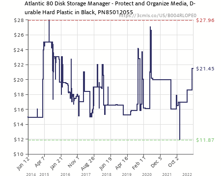 Amazon Price History Chart For Atlantic 85012055 Disc Manager 80 Disc  Storage   Black (B004RLOPE0