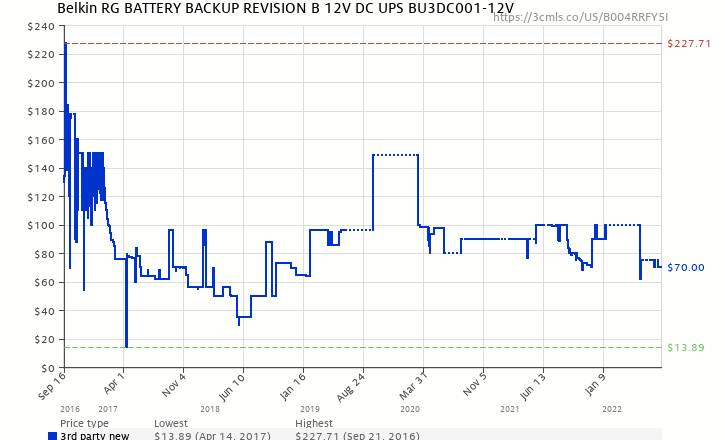 Belkin rg battery backup revision b 12v dc ups bu3dc001 12v amazon price history chart for belkin rg battery backup revision b 12v dc ups bu3dc001 publicscrutiny Choice Image