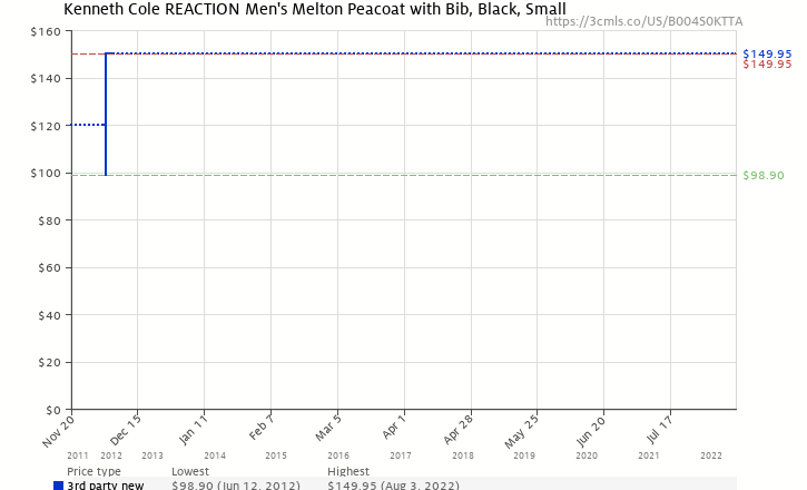 Amazon price history chart for Kenneth Cole Reaction Men's Melton Peacoat With Bib, Black, Small