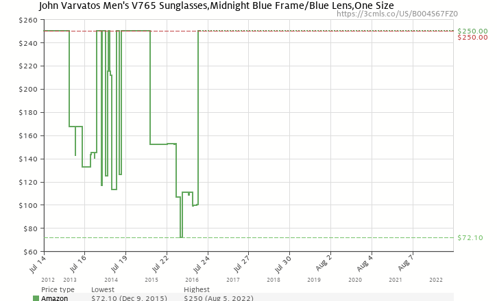 da1d87a0ae9 Amazon price history chart for John Varvatos Men s V765 Sunglasses