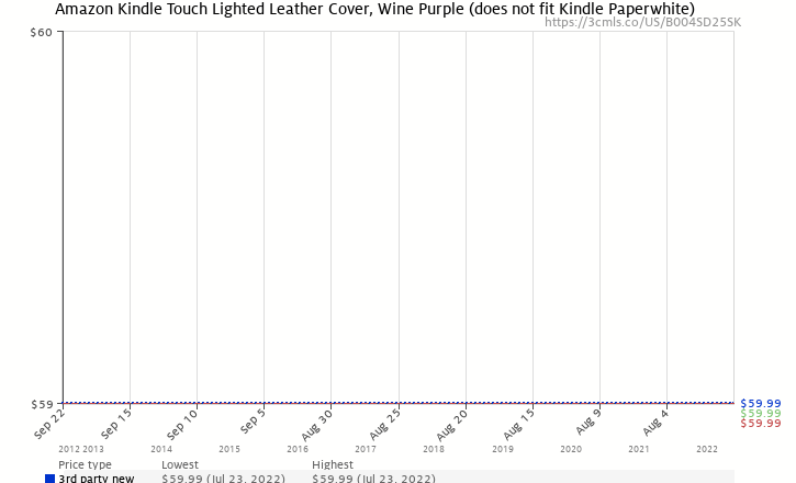 Amazon price history chart for Amazon Kindle Touch Lighted Leather Cover, Wine Purple (does not fit Kindle Paperwhite)