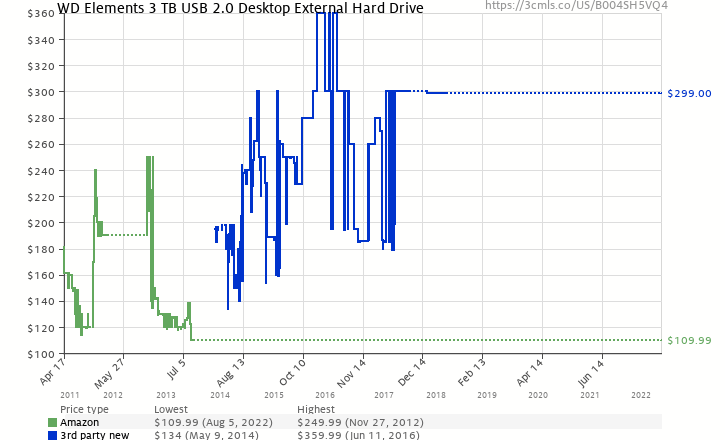 Amazon price history chart for WD Elements 3 TB USB 2.0 Desktop External Hard Drive