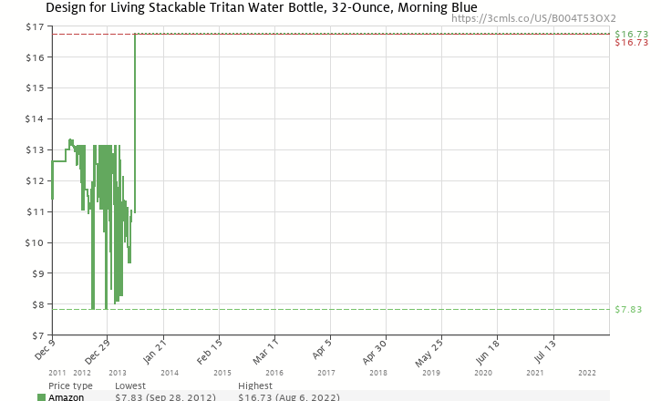 design for living stackable tritan water bottle 32 ounce morning