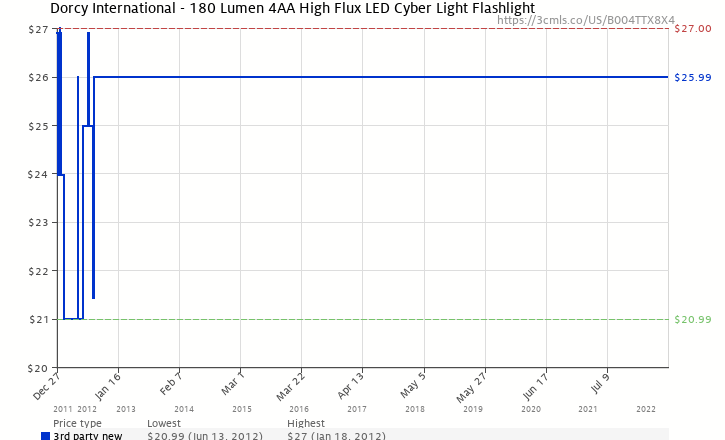 Amazon price history chart for Dorcy International - 180 Lumen 4AA High Flux LED Cyber Light Flashlight