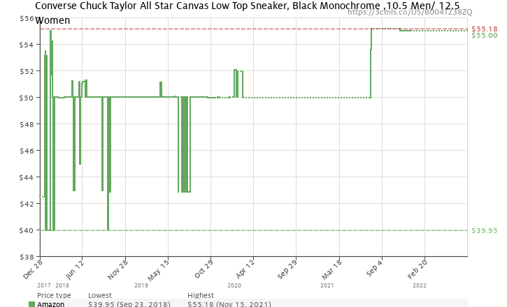 82193eb4c361 Amazon price history chart for Converse Chuck Taylor All Star Core Canvas  Low Top Sneaker