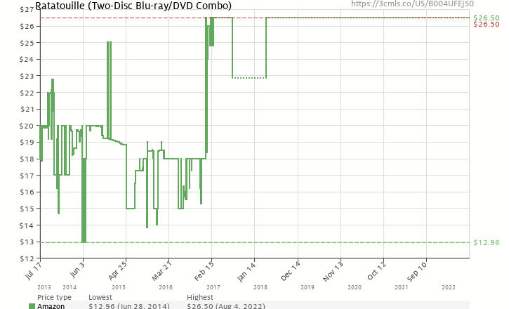 Amazon price history chart for Ratatouille (Two-Disc Blu-ray/DVD Combo)