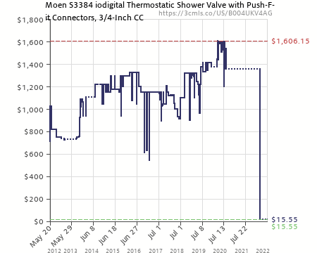 Amazon Price History Chart For Moen S3384 Iodigital Thermostatic Shower  Valve With Push Fit Connectors