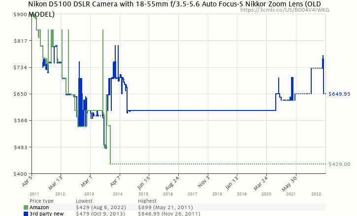 Amazon price history chart for Nikon D5100 16.2MP CMOS Digital SLR Camera with 18-55mm f/3.5-5.6 AF-S DX VR Nikkor Zoom Lens