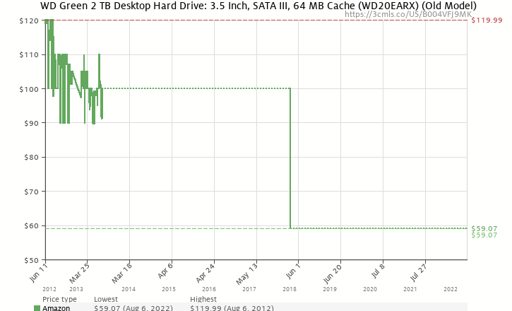 Amazon price history chart for WD Green 2 TB Desktop Hard Drive: 3.5 Inch, SATA III, 64 MB Cache - WD20EARX
