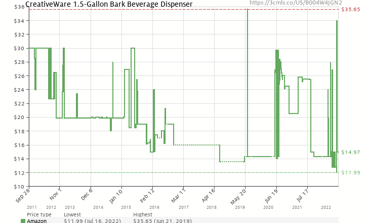 Amazon price history chart for CreativeWare 1.5-Gallon Bark Beverage Dispenser