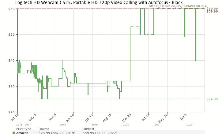 Amazon price history chart for Logitech HD Webcam C525, Portable HD 720p Video Calling with Autofocus
