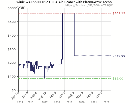 amazon price history chart for winix wac5500 true hepa air cleaner with plasmawave technology b004wt39qw