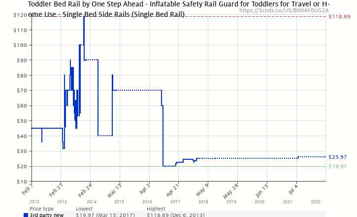 Amazon Price History Chart For Toddler Bed Rail By One Step Ahead