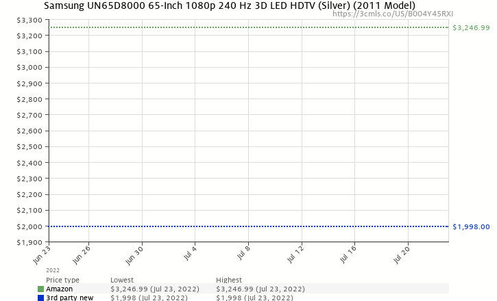 Amazon price history chart for Samsung UN65D8000 65-Inch 1080p 240 Hz 3D LED HDTV (Silver)