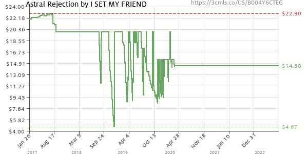 Price history of I Set My Friends On Fire – Astral Rejection Picture