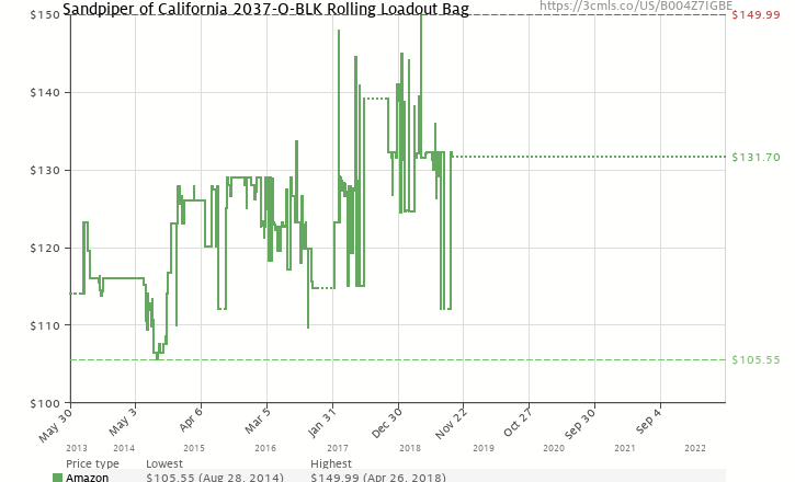 87d3bb9102f6 Amazon price history chart for Sandpiper of California Rolling Loadout  Luggage Bag (Black