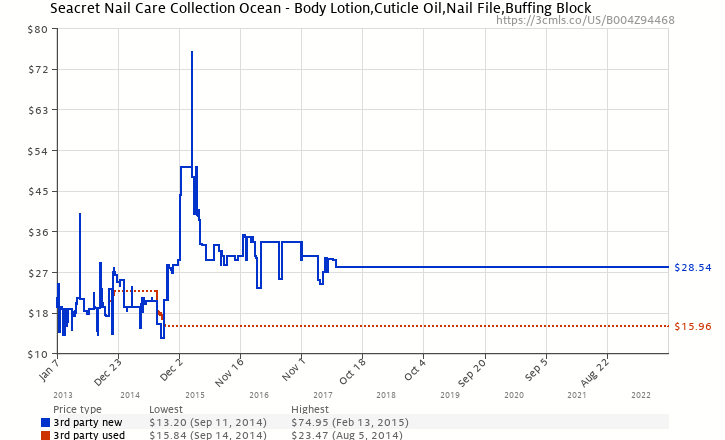 Amazon price history chart for Seacret Nail Care Collection Ocean - Body Lotion,Cuticle Oil