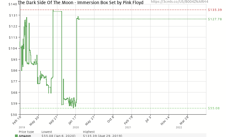 Amazon price history chart for The Dark Side Of The Moon - Immersion Box Set