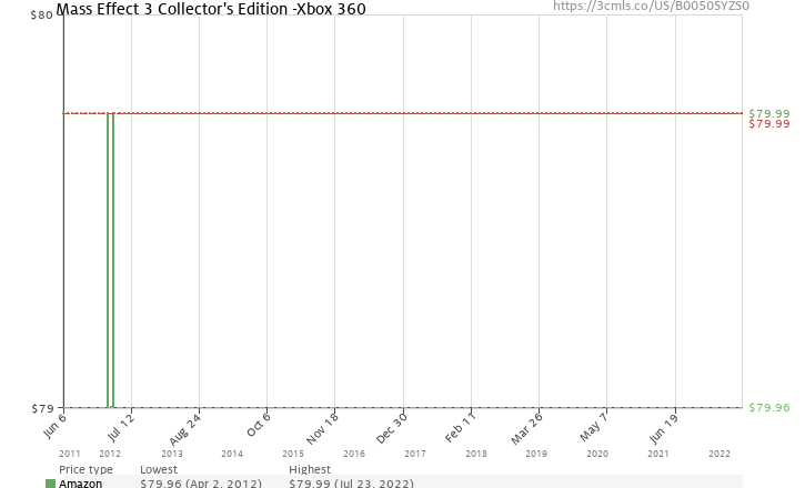 Amazon price history chart for Mass Effect 3 Collector's Edition