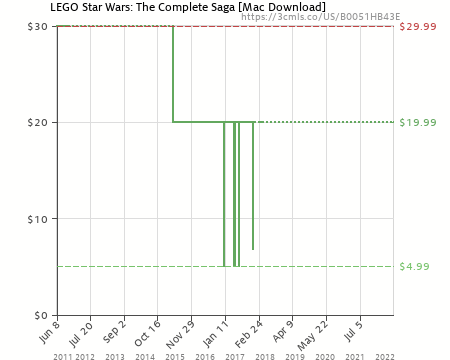 LEGO Star Wars: The Complete Saga [Mac Download] (B0051HB43E ...
