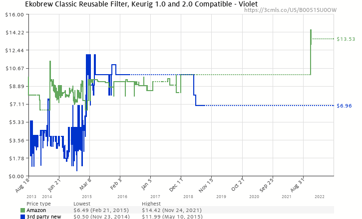Amazon price history chart for Ekobrew Cup, Refillable Cup for Keurig K-cup Brewers, Brown, 1-Count