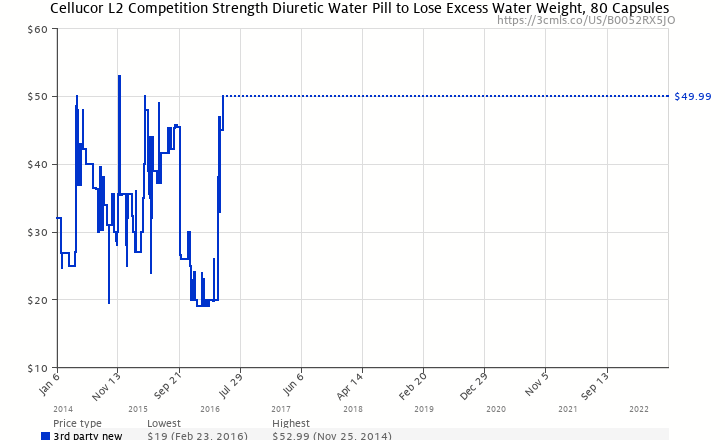 Cellucor L2 Competition Strength Diuretic Water Pill To Lose Excess