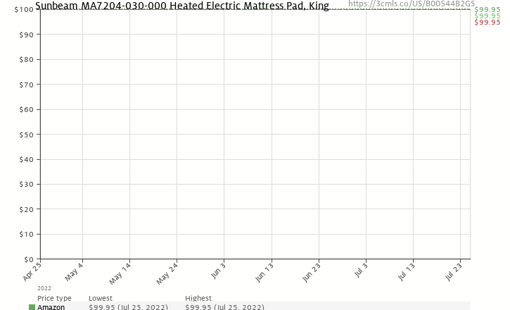 Amazon price history chart for Sunbeam MA7204-030-000 Heated Electric Mattress Pad, King
