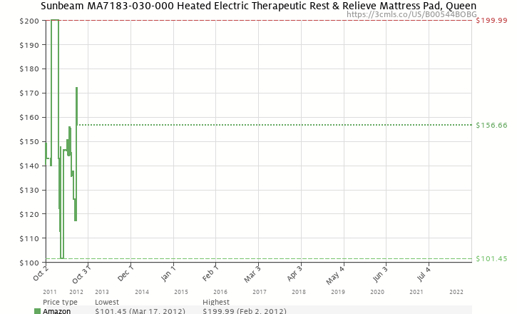 Amazon price history chart for Sunbeam MA7183-030-000 Heated Electric Therapeutic Rest & Relieve Mattress Pad, Queen