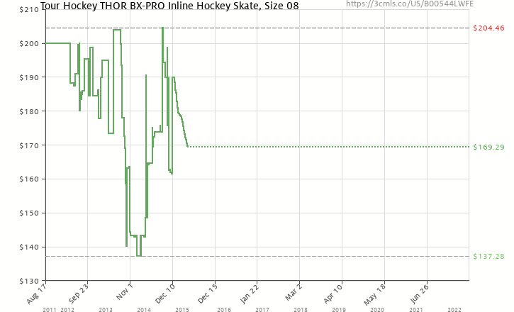 d246860bf52 Amazon price history chart for Tour Hockey THOR BX-PRO Inline Hockey Skate
