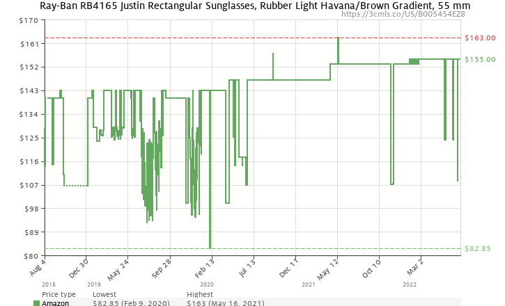 f3cc6f0006 Amazon price history chart for Ray-Ban Justin RB4165 Sunglasses-710 13  Rubber