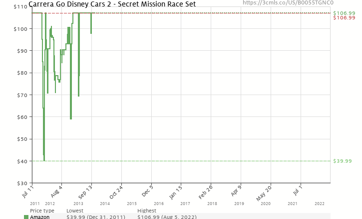Amazon price history chart for Carrera Go Disney Cars 2 - Secret Mission Race Set