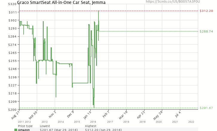 Amazon Price History Chart For Graco SmartSeat All In One Car Seat Jemma