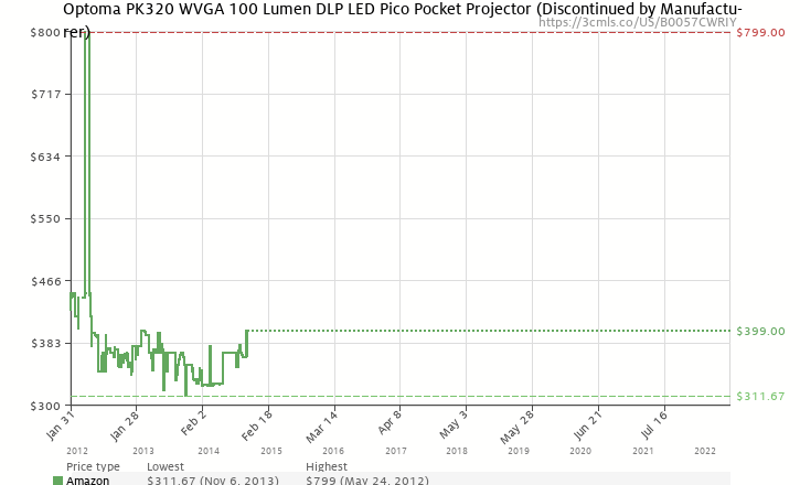 Amazon price history chart for Optoma PK320, WVGA, 100 LED Lumens, Pico Pocket Projector
