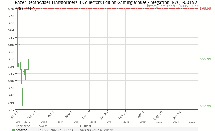 b54aa63b646 Amazon price history chart for Razer DeathAdder Transformers 3 Collectors Edition  Gaming Mouse - Megatron (