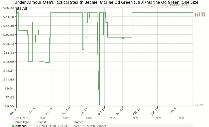693fdb0ed26 Amazon price history chart for Under Armour Men s Tactical Stealth Beanie