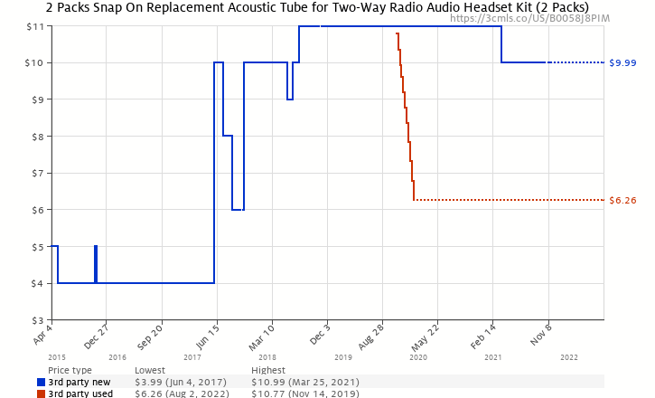 b8118a06444 Amazon price history chart for 2 X FANVERIM Snap On Replacement Acoustic  Tube for Two-