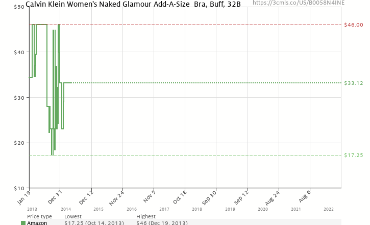 e5623d3c31 Amazon price history chart for Calvin Klein Women s Naked Glamour  Add-A-Size Bra